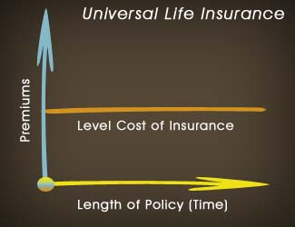 Manulife Life Insurance Quote Mesmerizing Universal Life Insurance Quotes  Canada Insurance Plan
