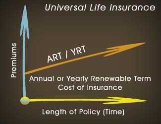 Canada life universal life insurance investment options